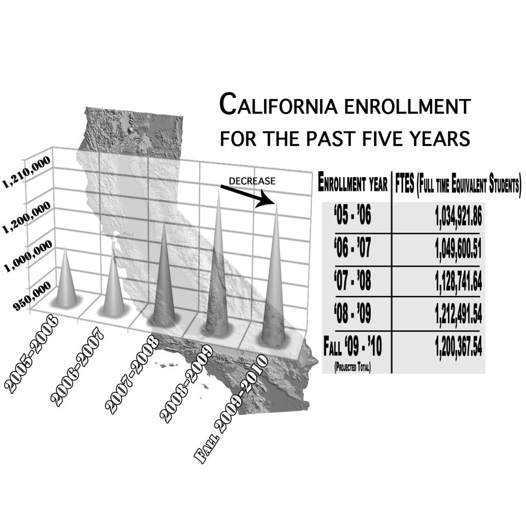 Enrollment dips for the first time in five years
