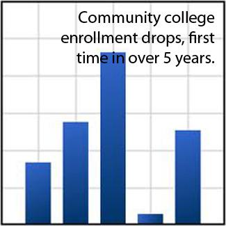 California community college enrollment drops for first time in years