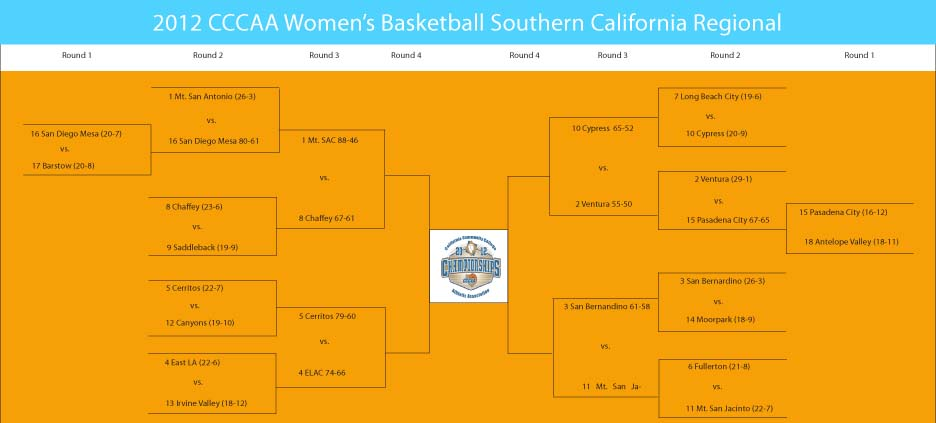 The road to playoffs: Shown above is an illustration of the brackets for each round of playoffs. Cerritos is currently ranked No. 5 in its conference with a 23-7 record. The team has two games left in order to the championship at Consumnes River College.