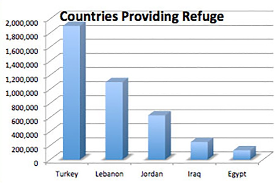 Number of Syrians being granted refuge by each country. Photo credit: Sam Luevano