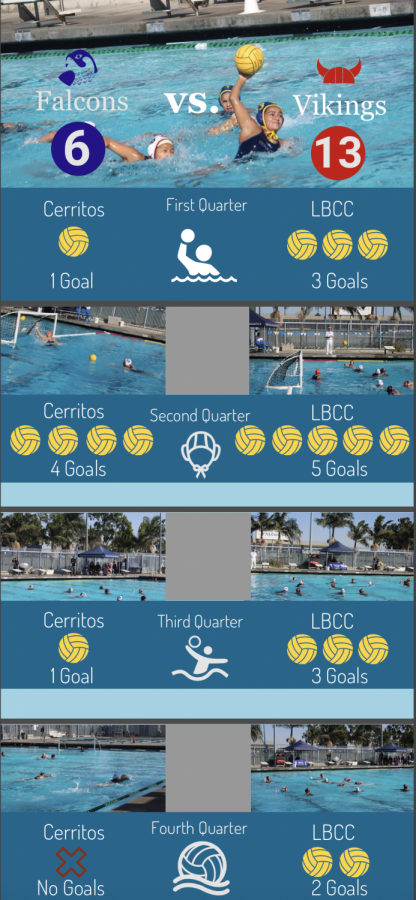 Infographic showing points per quarter from each team. The Vikings obtained the win 13-6 on Oct. 29, 2019. Photo credit: Luis Lemus