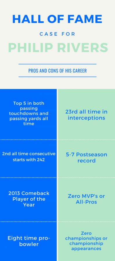 Philip Rivers belongs in Canton Infographics