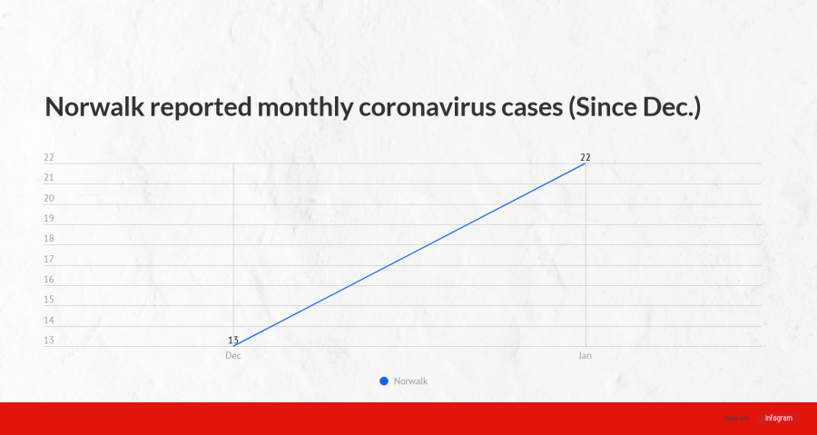 Norwalk coronavirus cases have risen since December. As of Feb. 4, Norwalk has reported 36 coronavirus cases in city departments. Photo credit: Vincent Medina