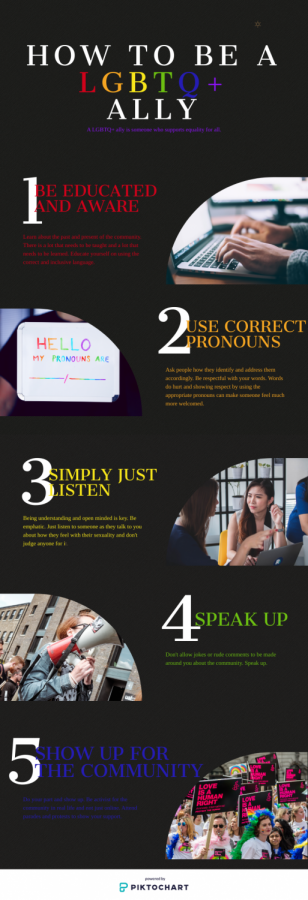 The LGBTQ+ community needs all the support in the world. Here is just a few ways you can do your part and be an ally.