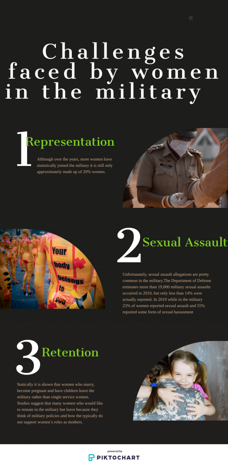 Women face everyday challenges in simple society and in the military. Here are just a few examples of the struggles women have to face.