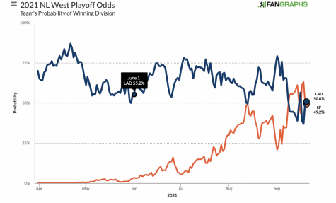 Graph shows the Dodgers with a 50.8% chance to win the division, while the Giants have a 49.2% chance.